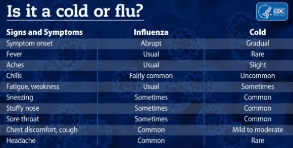 CDC Cold Or Flu Chart