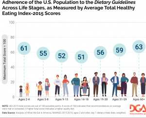 Graph Showing Adherence of the U.S. Population to the Dietary Guidelines Across Life Stages